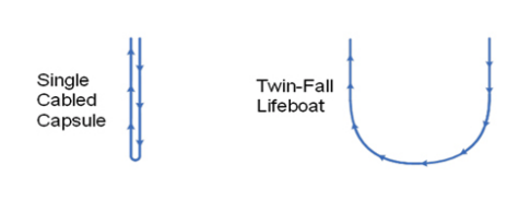 twinfall lifeboat versus single fall lifeboat